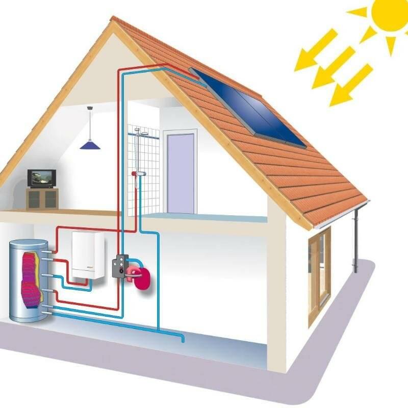 Автономное отопление в частном доме. какую систему выбрать?