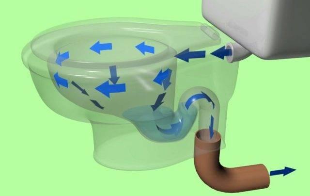 Гидрозатвор для канализации: виды и как выбрать. сухой сифон.