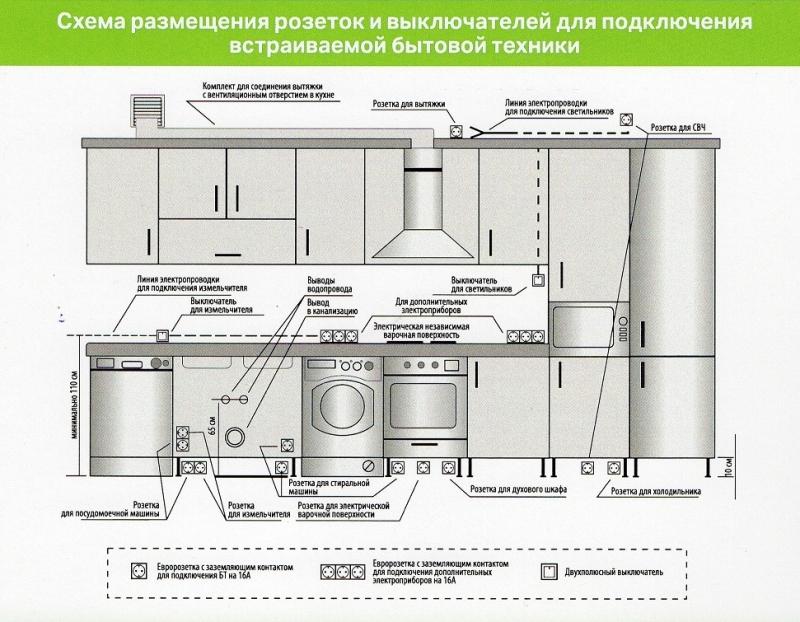 Расположение розеток на кухне: схема для встраиваемой техники и на какой высоте лучше размещать » интер-ер.ру