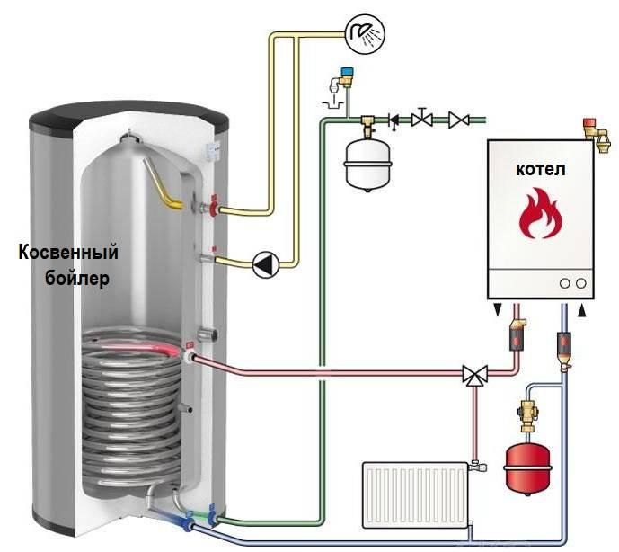 Бойлер косвенного нагрева – схема, принцип работы водонагревателя