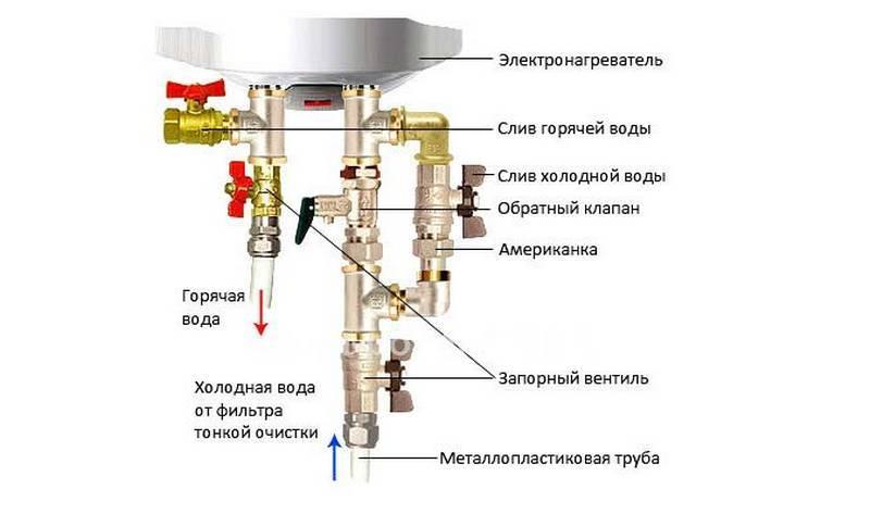 Как слить воду с бойлера – инструкция для новичков как просто и быстро слить воду (110 фото)