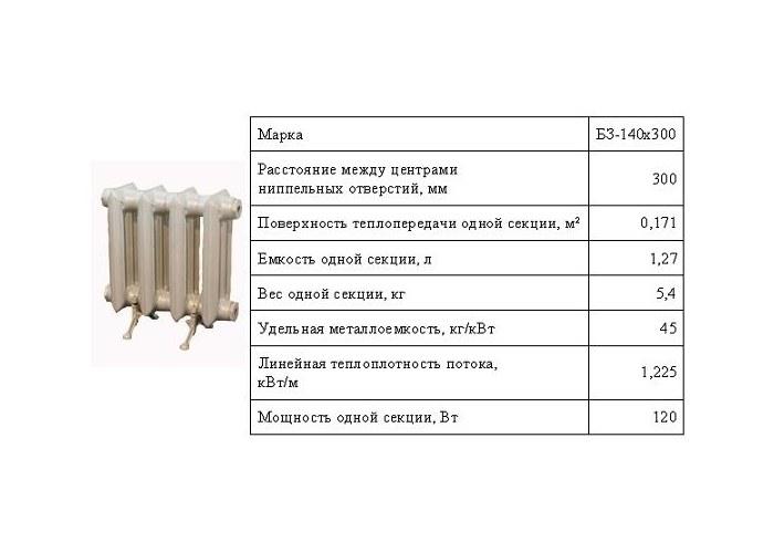 Мс-140м-500 - радиатор чугунный. характеристики, преимущества и недостатки, производитель