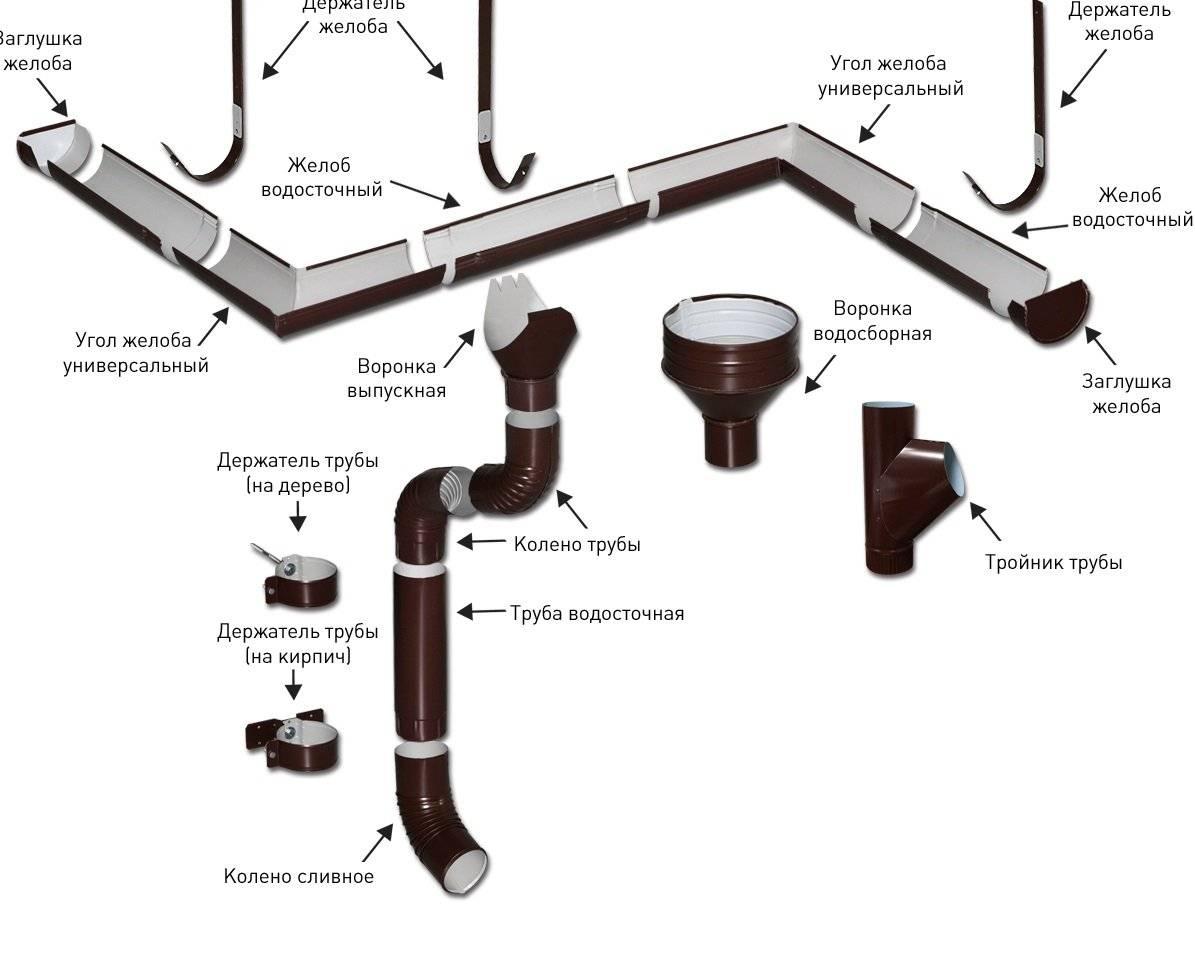 Водостоки для крыши своими руками: схема, инструкция по монтажу