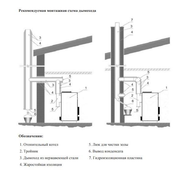 Устройства и требования к дымоходу для газового котла или колонки