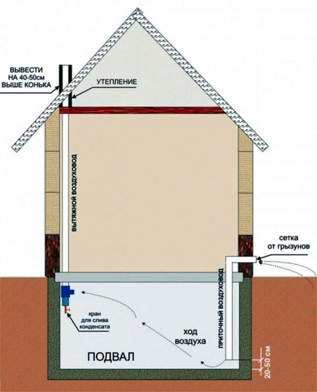 Вентиляция в двухэтажном частном доме: варианты организации безотказного воздухообмена