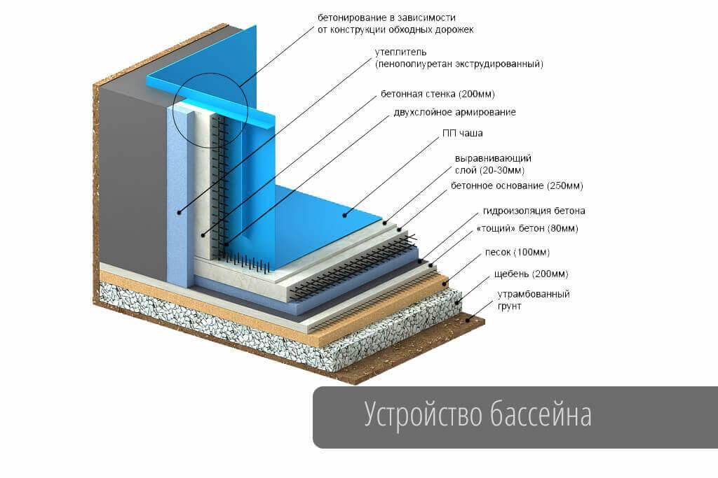Гидроизоляция бассейна своими руками под плитку — технология работ