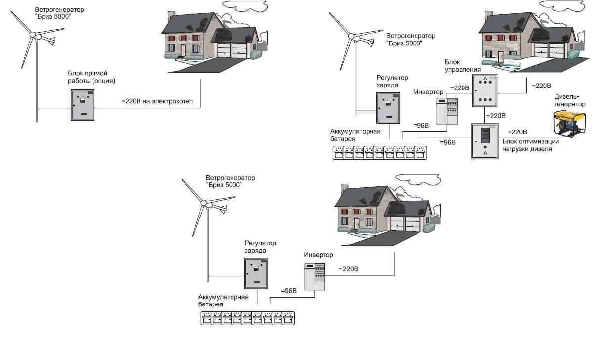 Ветрогенератор для частного дома: виды агрегатов и их особенности, правила выбора, расчеты окупаемости + обзор лучших брендов - точка j