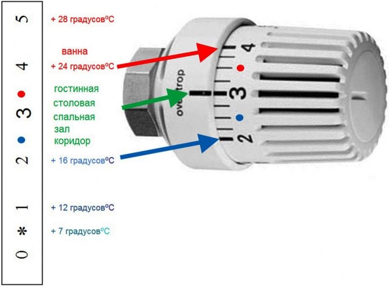 Регулятор температуры на радиаторе отопления: виды | инженер подскажет как сделать