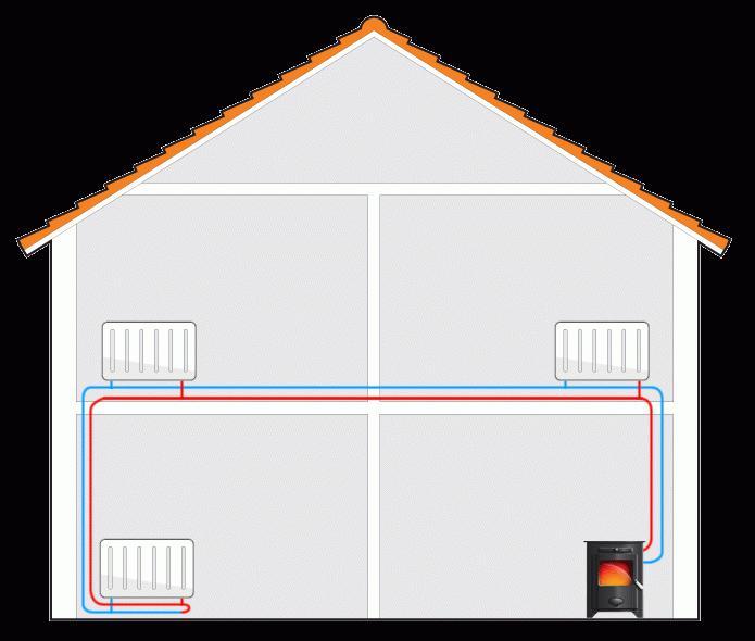Отопление без газа и электричества
