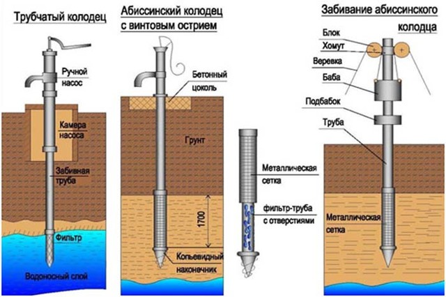 Абиссинский колодец, простой способ за сутки устроить водяную скважину собственными силами