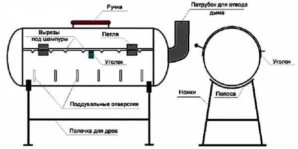 От профи: мангал из газового баллона своими руками, фото, чертежи   o-builder.ru