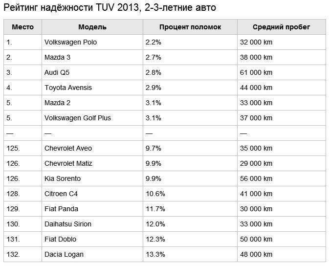 Рейтинг пылесосов по качеству и надежности 2019-2020. отзывы. цена