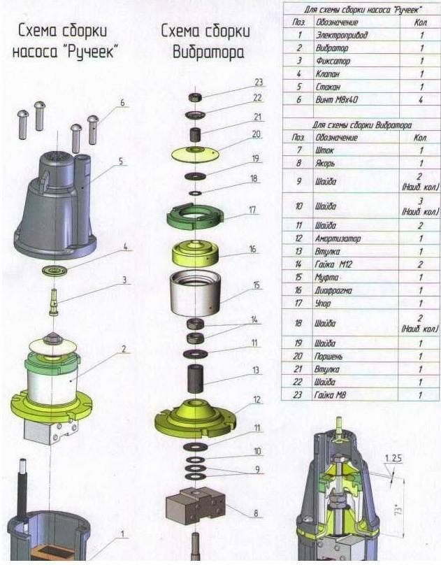 Водяной насос родничок: характеристики, устройство, схемы