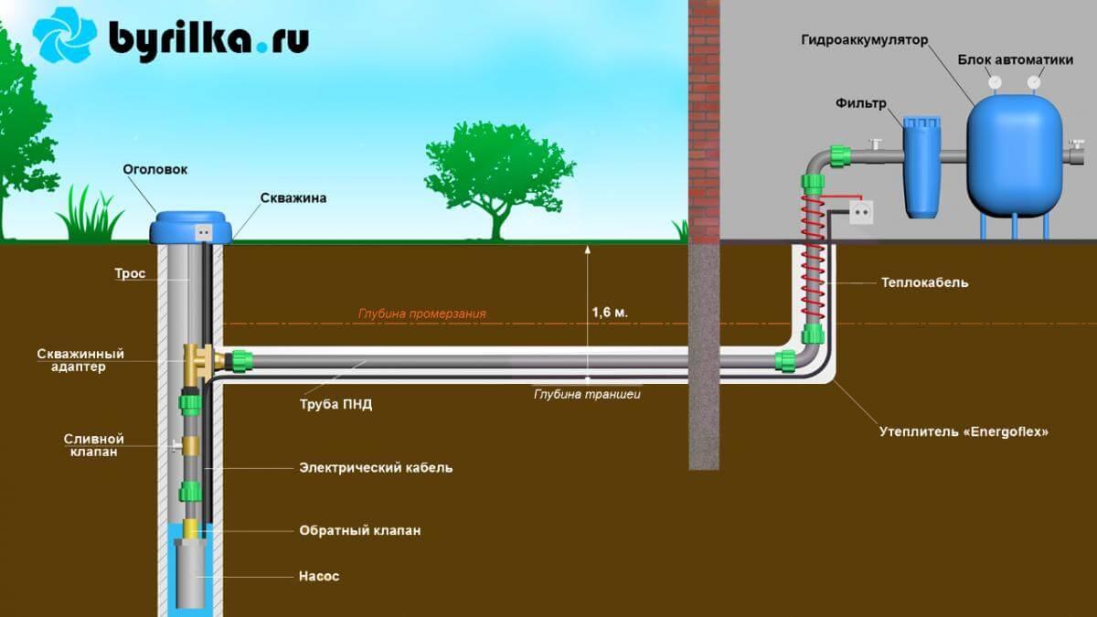 Трубы из какого материала лучше для скважин под воду?