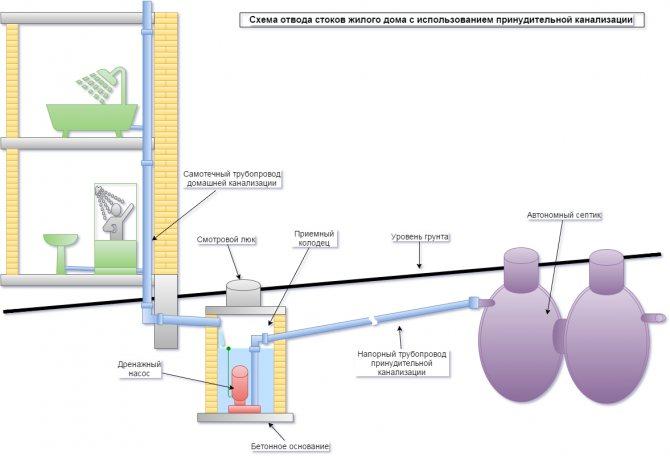 Как правильно подключиться канализацией в существующий колодец