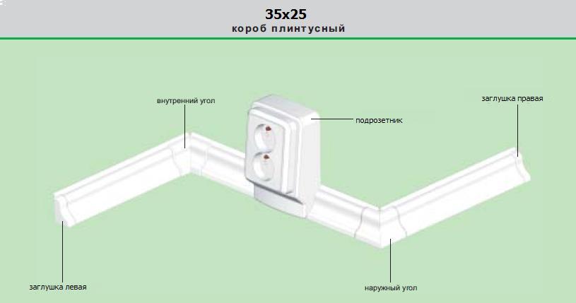 Короб для электропроводки: преимущества, виды, монтаж