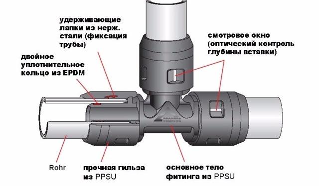 Как соединить металлопластиковые трубы - способы соединения металлопластиковых труб