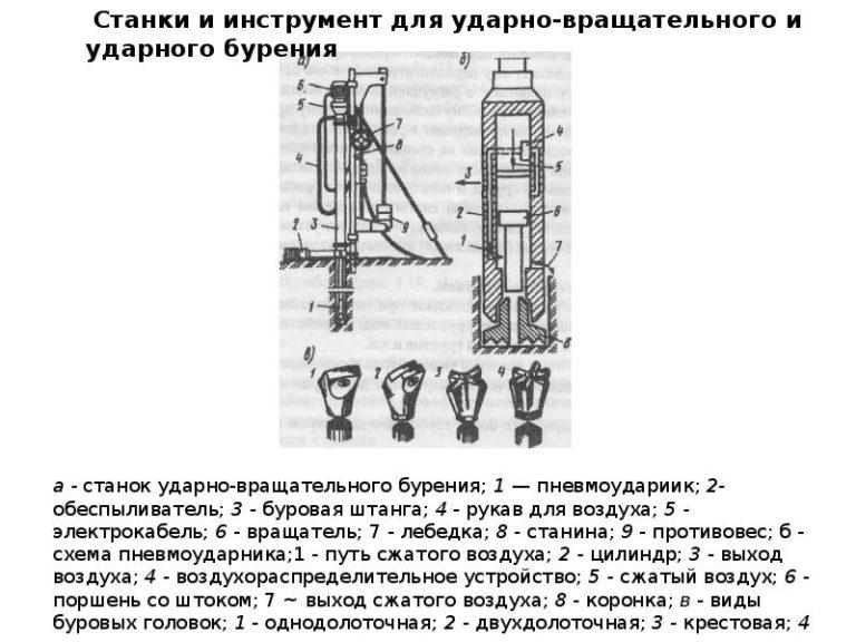 Буровая установка своими руками: изготовление самодельного бура для бурения скважин