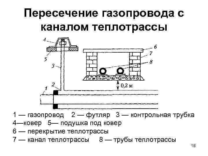 Контрольная трубка на газопроводе