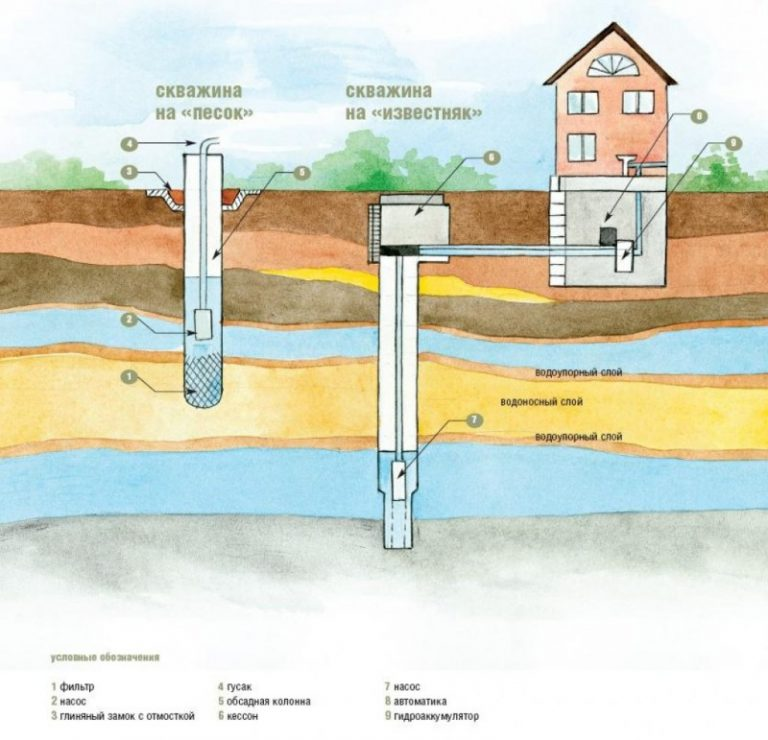 Как самостоятельно найти место для бурения скважины на дачном участке - эффективные способы
