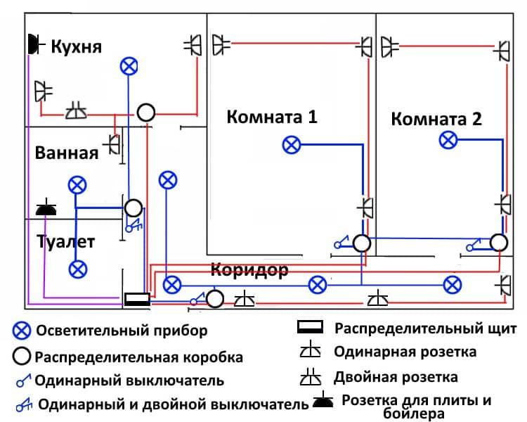 Правила электромонтажных работ в квартире и доме