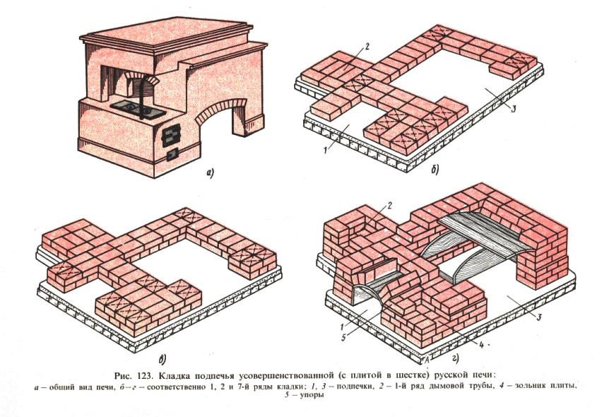 Как самому построить русскую печь