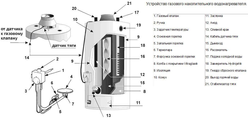 Ремонт бойлера своими руками: наиболее частые поломки и их устранение