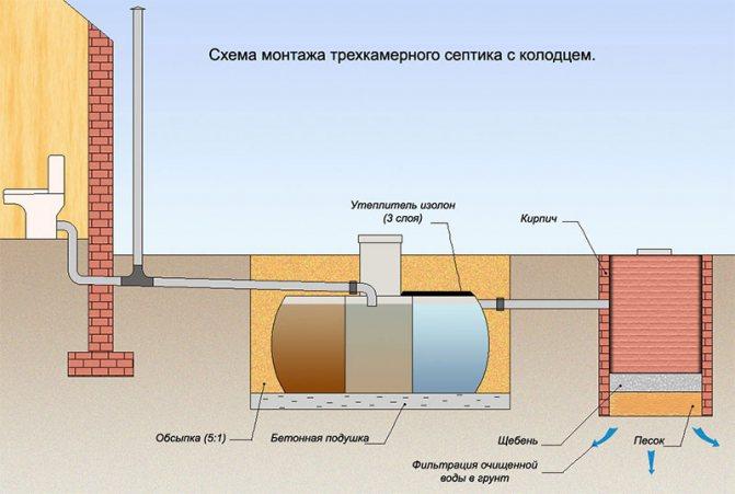 Ремонт септика - все о канализации