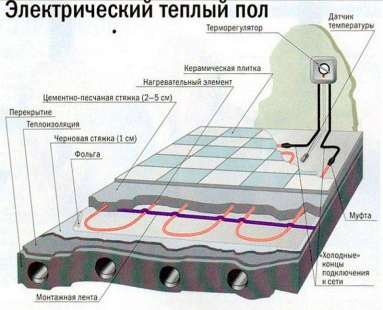 Теплый пол электрический своими руками - виды, монтаж!