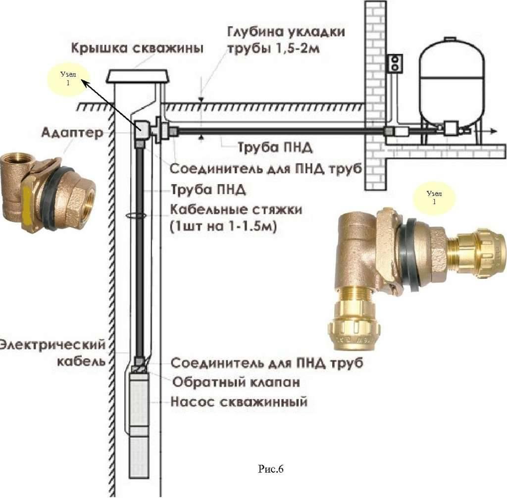 Скважинный адаптер ласточкин хвост для насоса: установка и монтаж - byrilka
