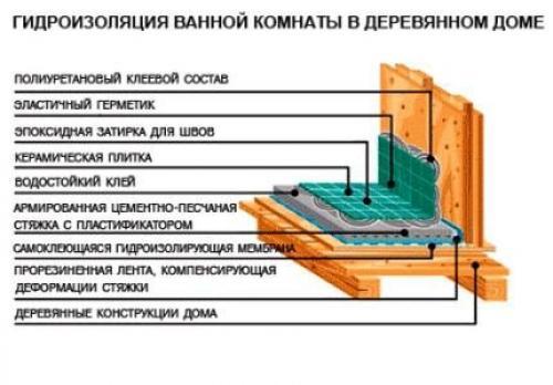 Гидроизоляция квартиры своими руками | ремонтсами! | информационный портал
