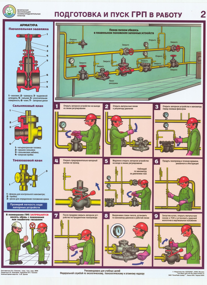 Виды и характеристики смазки для газовых кранов, перенос газового крана