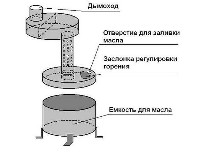 Котлы для отопления на отработанном масле: устройство и советы по установке