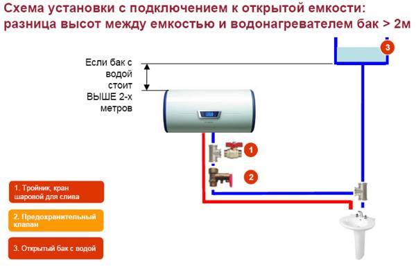 Установка водонагревателя накопительного своими руками: порядок выполнения работ