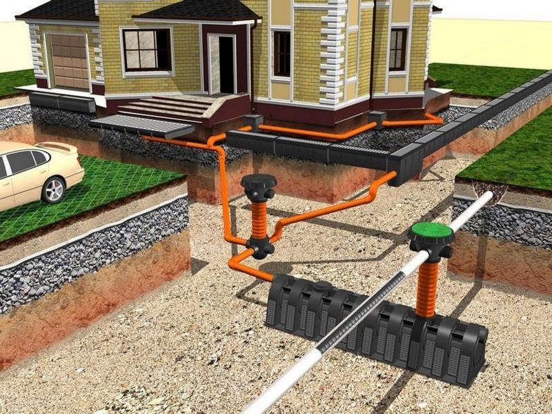 Ремонт и чистка ливневой канализации