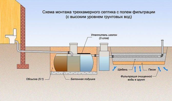 Канализация для дачи высокий уровень грунтовых вод - все о септиках