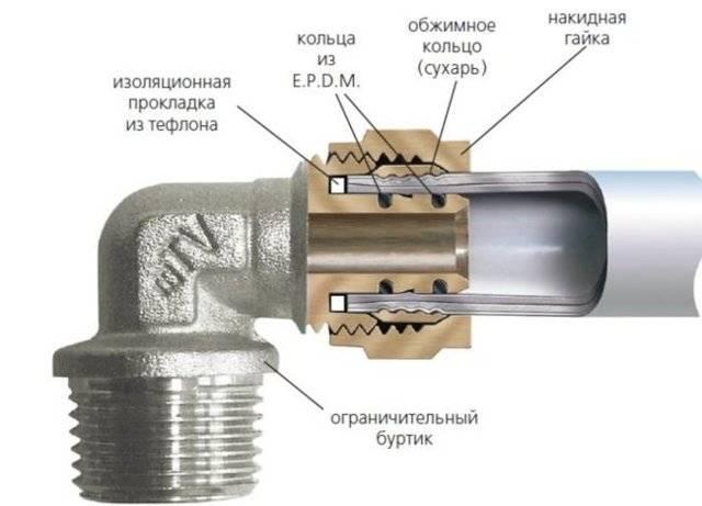 Фитинги для металлопластиковых труб: виды, характеристики