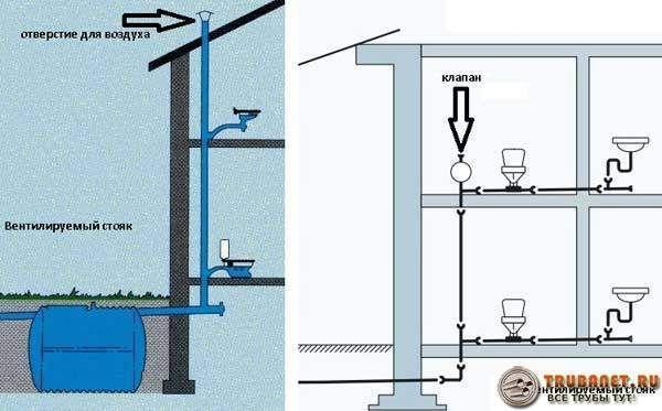 Как выбрать аэратор для канализации и установить его своими руками