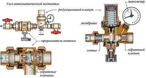 Обратный клапан для отопления: установка арматуры на систему с естественной и принудительной циркуляцией