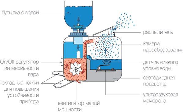 Увлажнитель воздуха: польза и вред, отзывы, мнение врачей