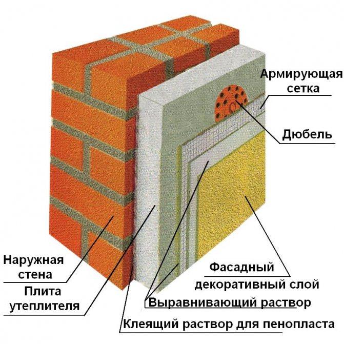 Как подобрать утеплитель для стен внутри квартиры: лучшие материалы, подготовка, монтаж в помещении