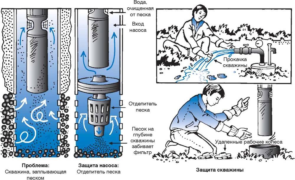 Насос для чистки колодца: как выбрать и правильно применить