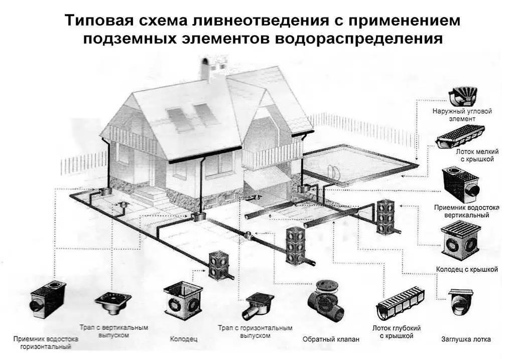 Ливневая канализация в частном доме - виды устройство + правила монтажа