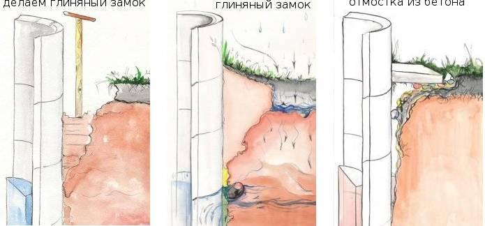 Правильный глиняный замок для колодца из бетонных колец на vodatyt.ru