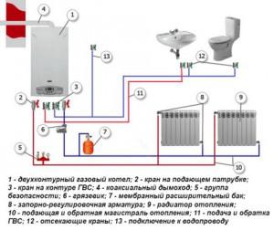 Газовое отопление частного дома – как выбрать систему, типа разводки и котел