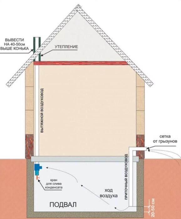 Вентиляция фундамента: назначение, преимущества, инструкция
