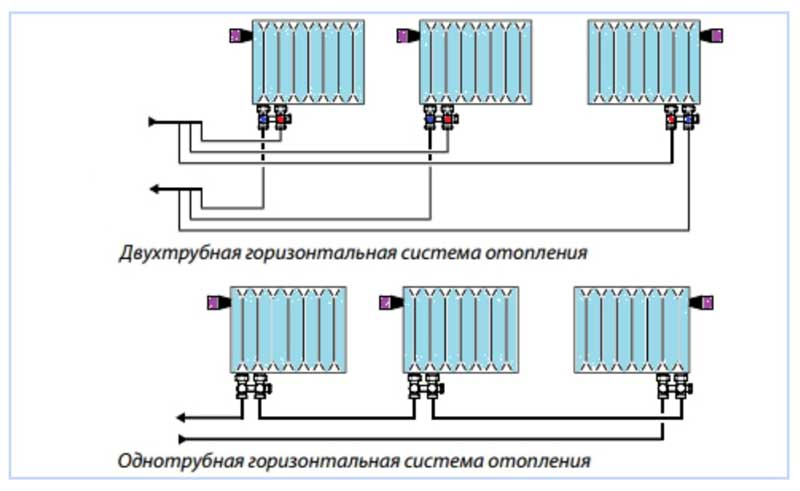 Монтаж системы отопления – подключаем радиаторы правильно + видео