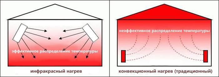 Инфракрасные обогреватели отзывы - бытовая техника - сайт отзывов из россии
