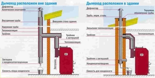 Как утеплить трубу дымохода своими руками: способы утепления металлической и кирпичной снаружи