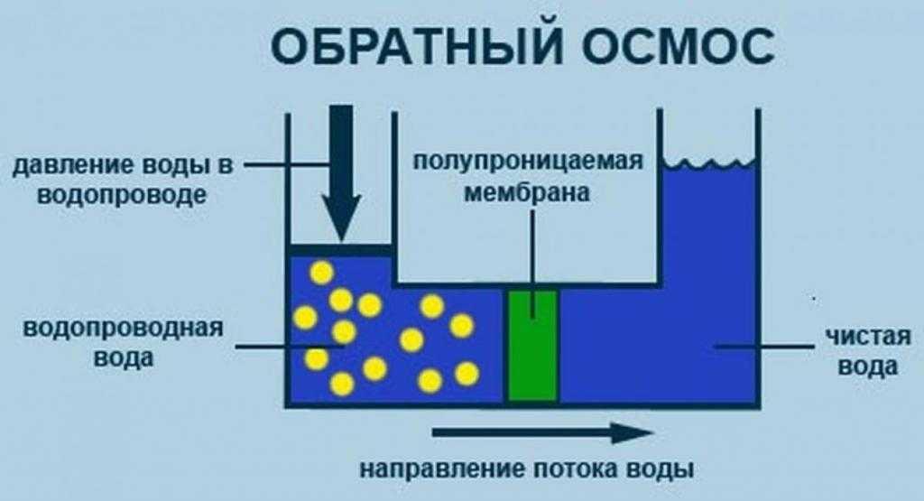 Как работает обратный осмос: схема и принцип действия